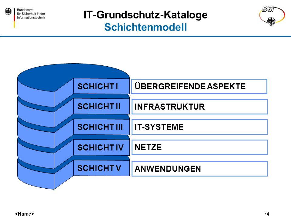 IT-Grundschutz-Kataloge Schichtenmodell