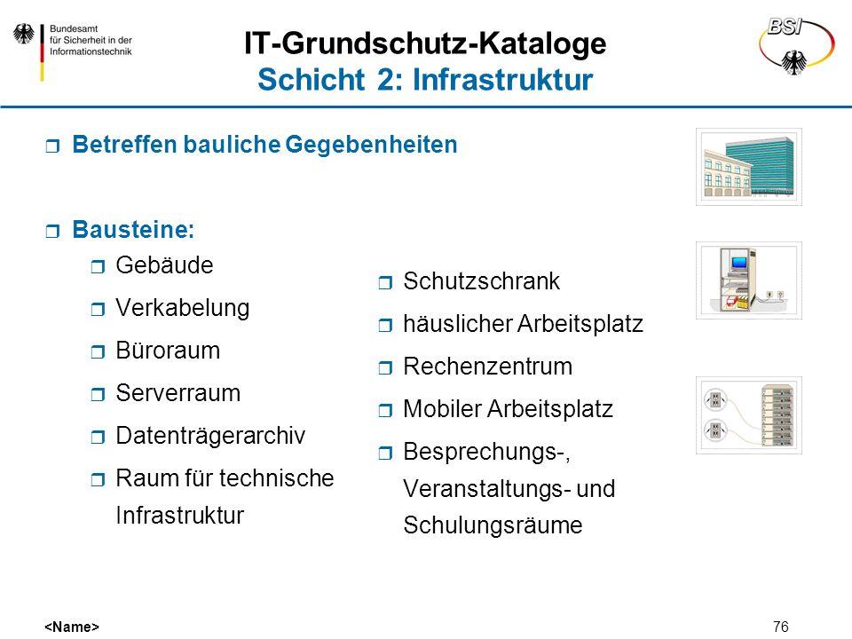 IT-Grundschutz-Kataloge Schicht 2: Infrastruktur