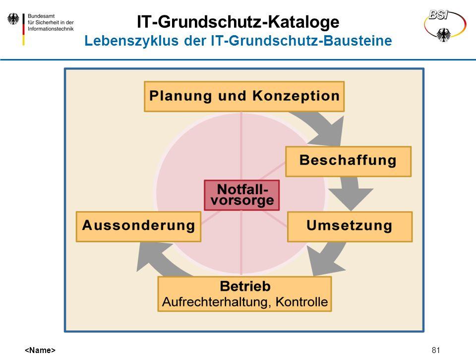 IT-Grundschutz-Kataloge Lebenszyklus der IT-Grundschutz-Bausteine
