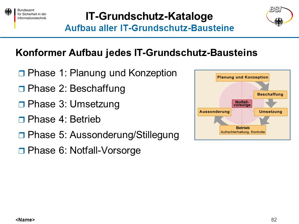 IT-Grundschutz-Kataloge Aufbau aller IT-Grundschutz-Bausteine