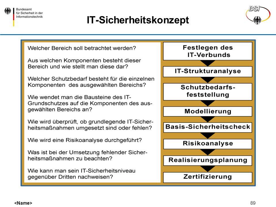 IT-Sicherheitskonzept