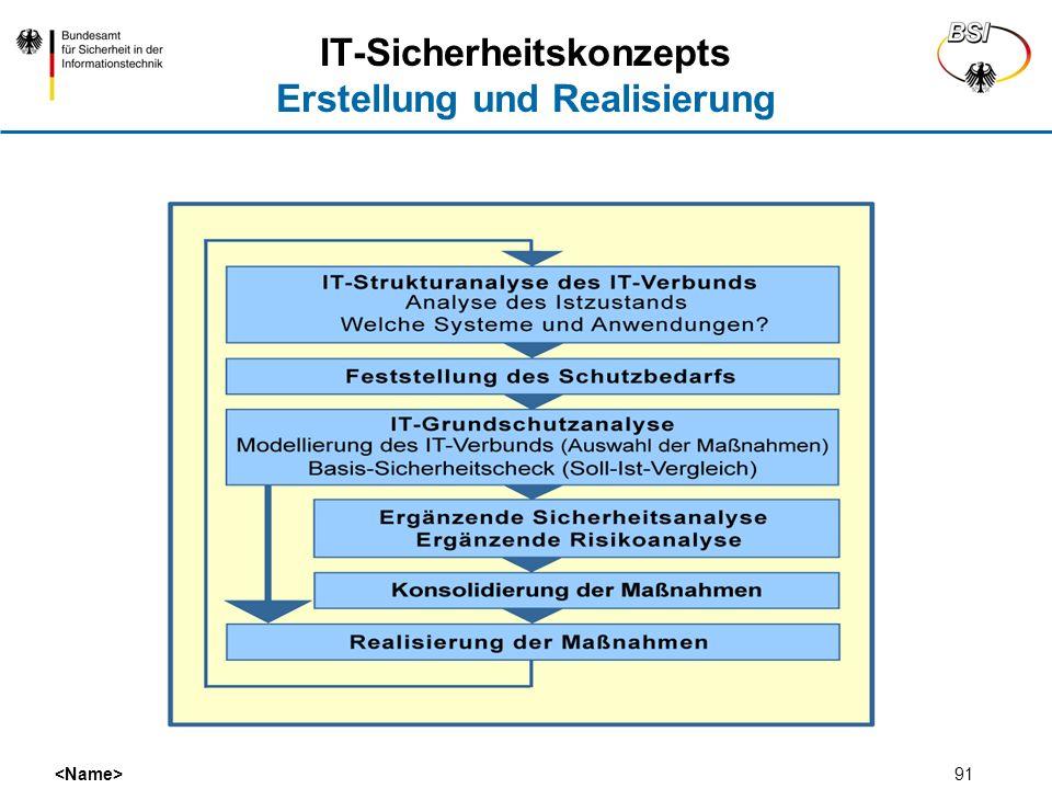IT-Sicherheitskonzepts Erstellung und Realisierung