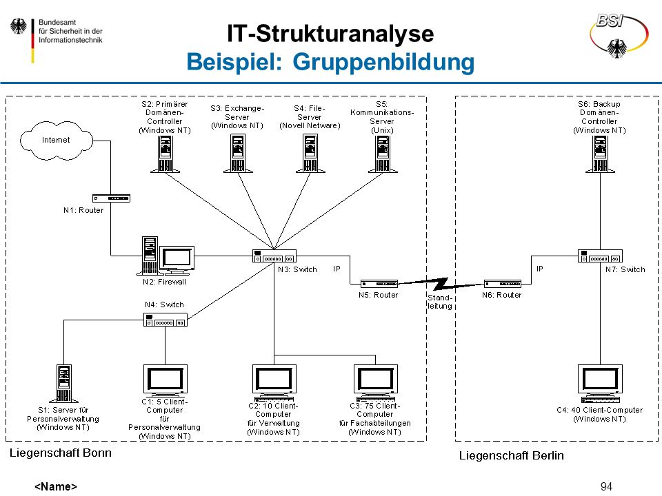IT-Strukturanalyse Beispiel: Gruppenbildung