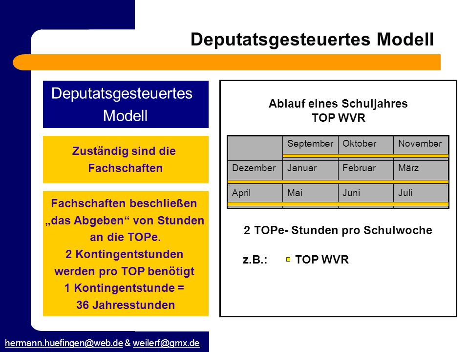 Deputatsgesteuertes Modell