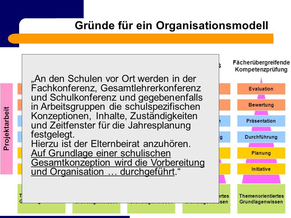 Gründe für ein Organisationsmodell