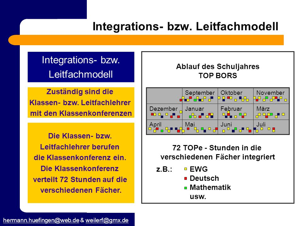 Integrations- bzw. Leitfachmodell