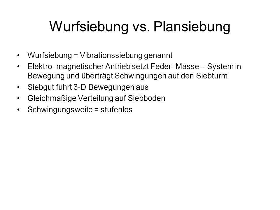 Wurfsiebung vs. Plansiebung
