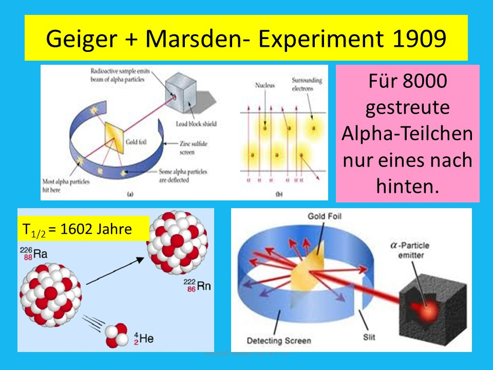 Geiger + Marsden- Experiment 1909
