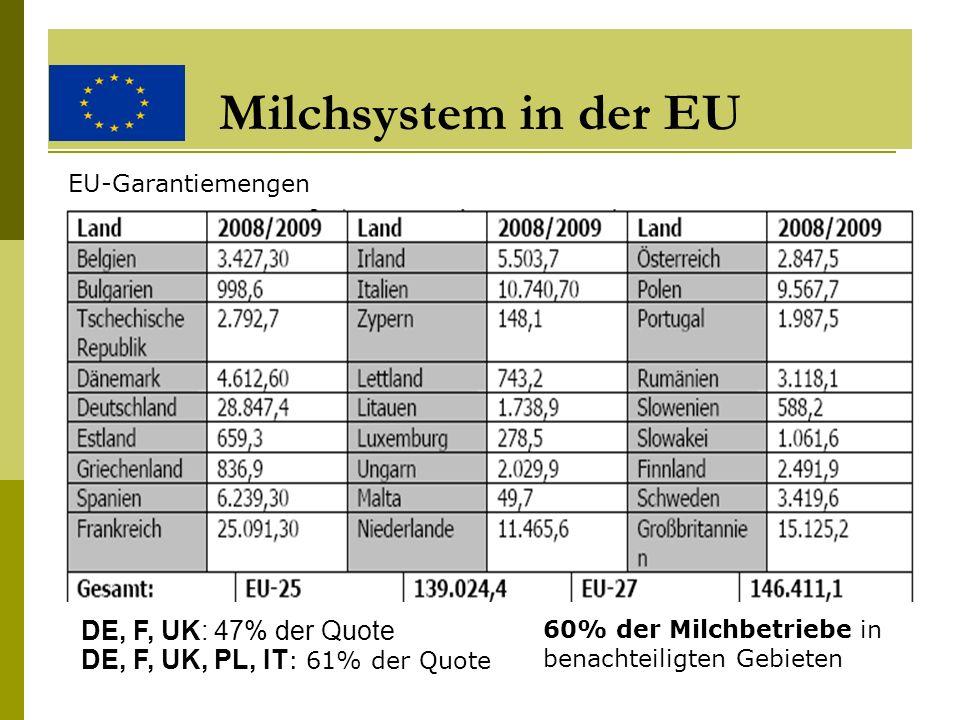 Milchsystem in der EU DE, F, UK: 47% der Quote