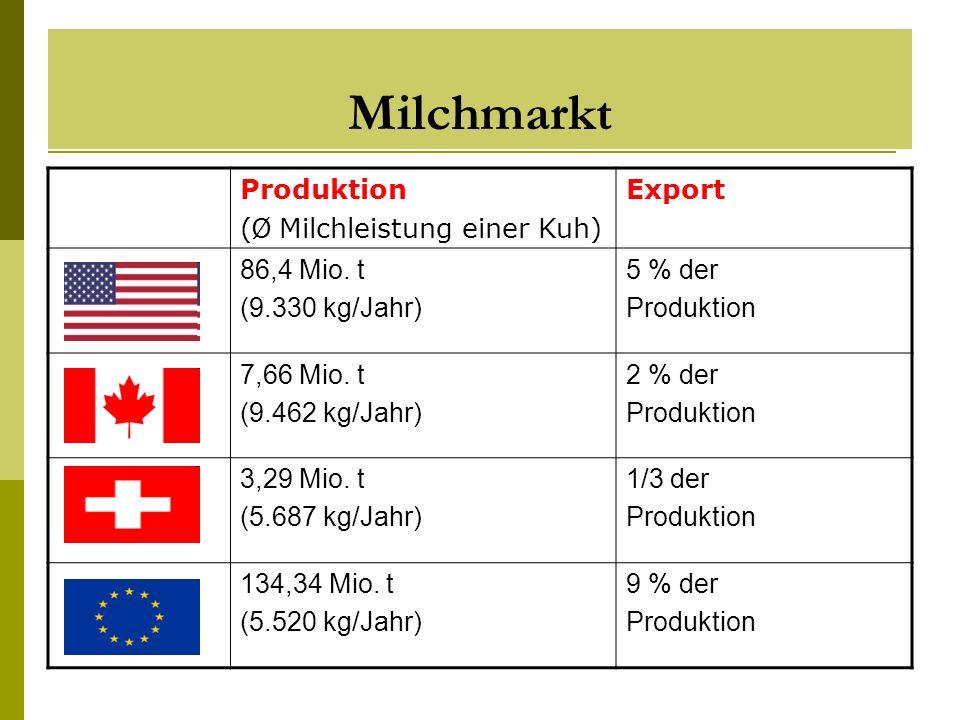 Milchmarkt Produktion (Ø Milchleistung einer Kuh) Export 86,4 Mio. t