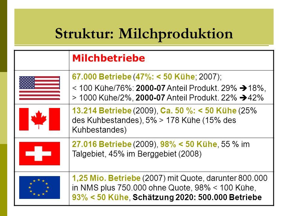 Struktur: Milchproduktion