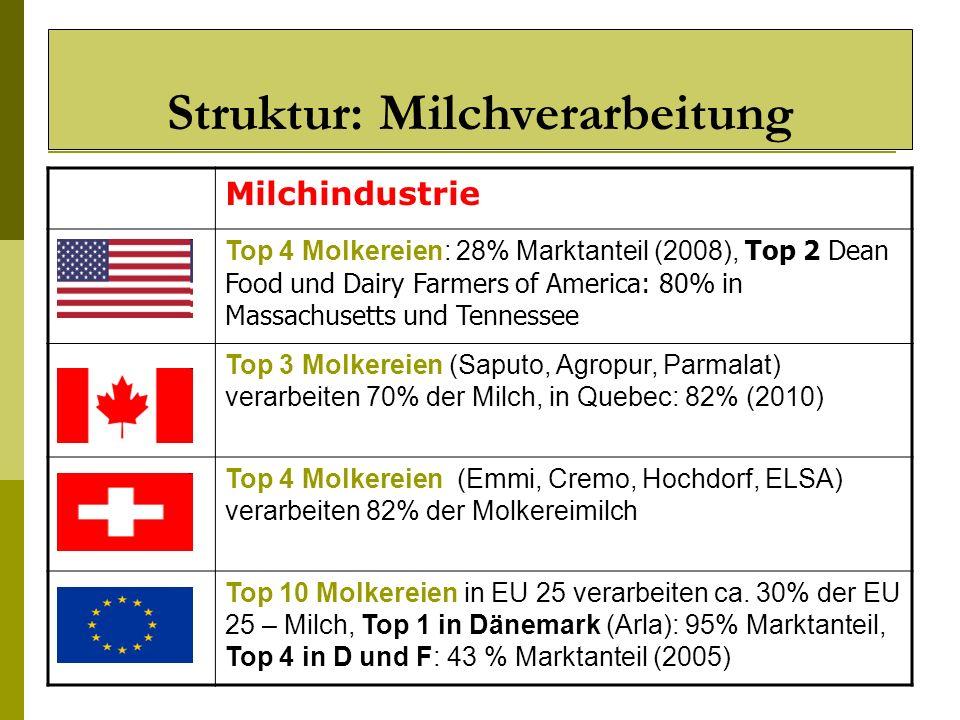 Struktur: Milchverarbeitung
