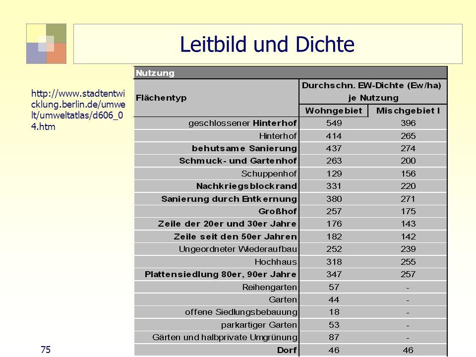 Leitbild und Dichtehttp://www.stadtentwicklung.berlin.de/umwelt/umweltatlas/d606_04.htm.