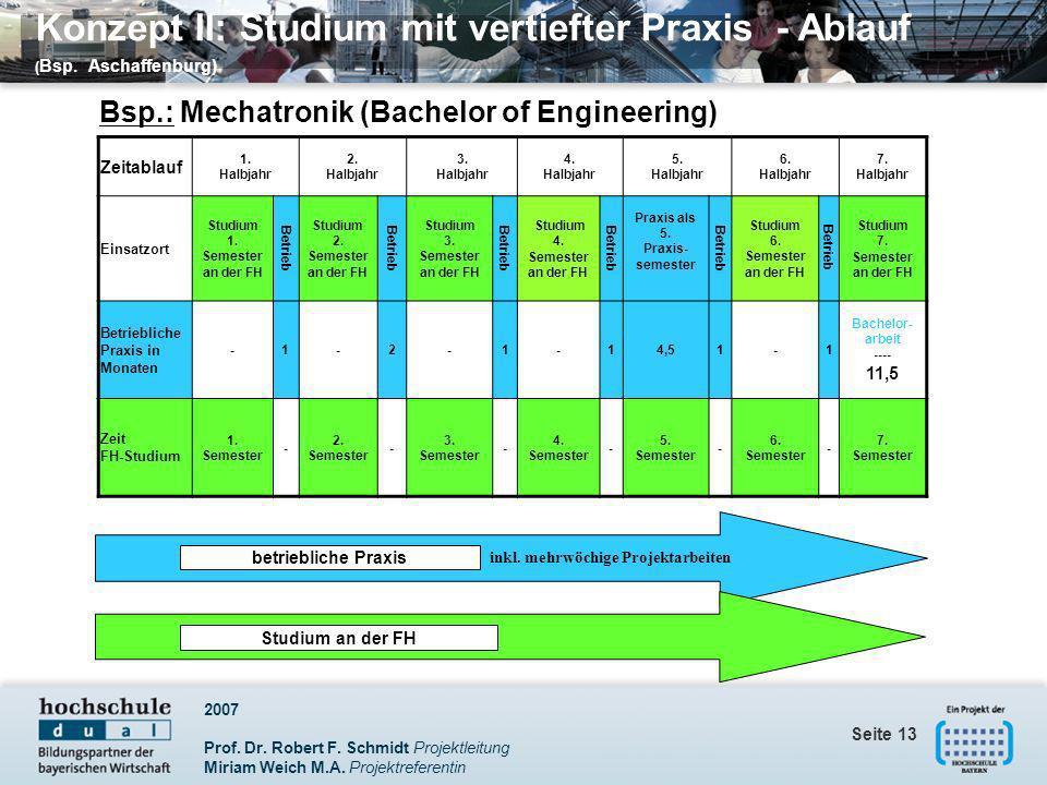 Konzept II: Studium mit vertiefter Praxis - Ablauf (Bsp. Aschaffenburg)