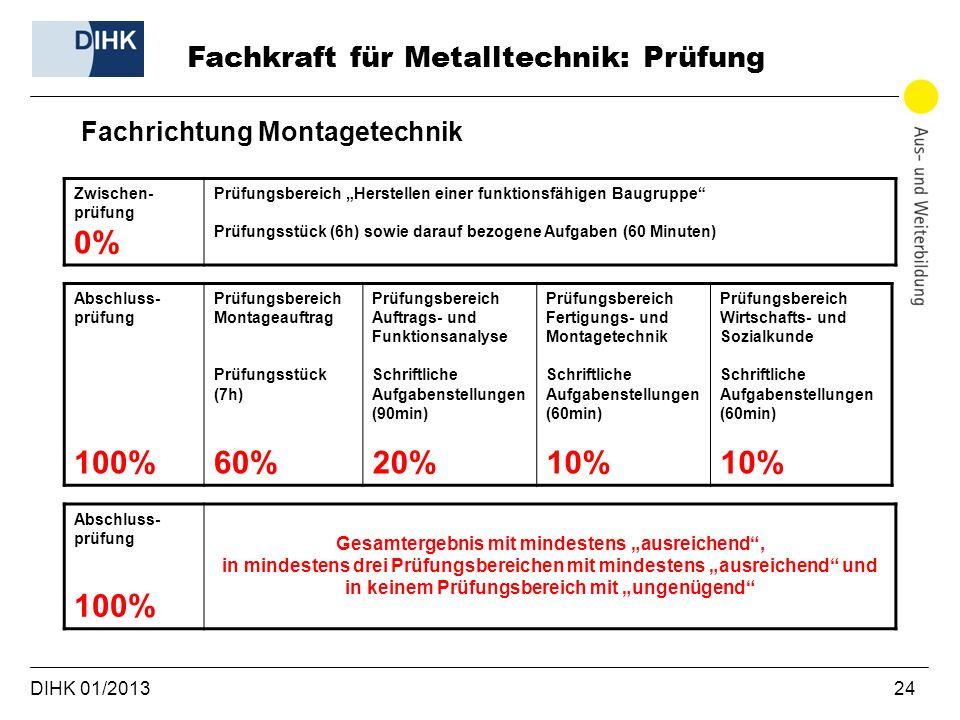 0% 100% 60% 20% 10% 100% Fachkraft für Metalltechnik: Prüfung