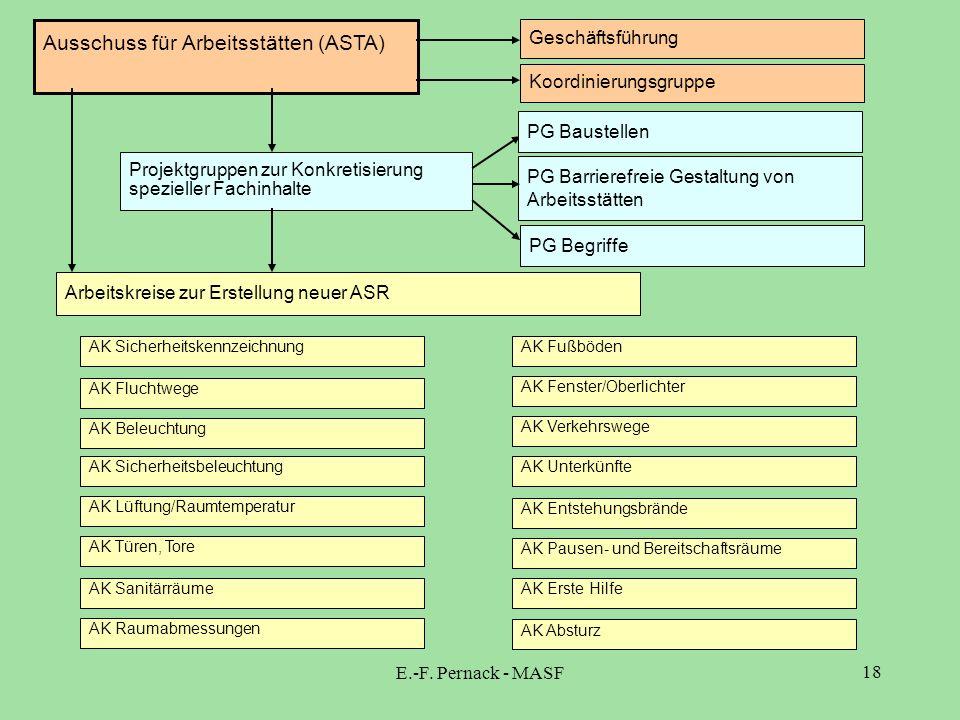 Ausschuss für Arbeitsstätten (ASTA)