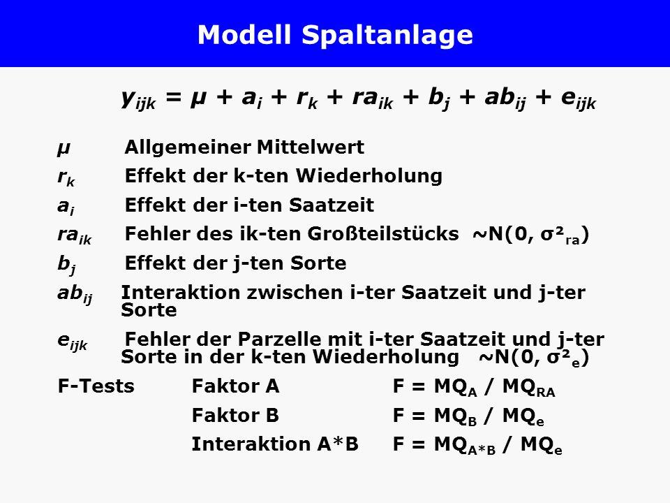 Modell Spaltanlage yijk = µ + ai + rk + raik + bj + abij + eijk