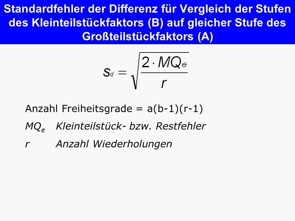 Standardfehler der Differenz für Vergleich der Stufen des Kleinteilstückfaktors (B) auf gleicher Stufe des Großteilstückfaktors (A)