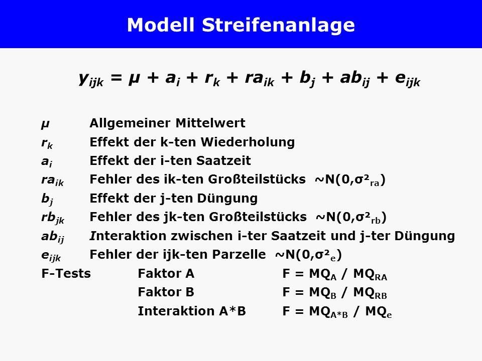 Modell Streifenanlage