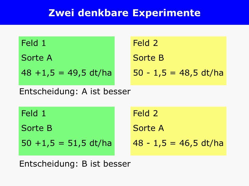 Zwei denkbare Experimente