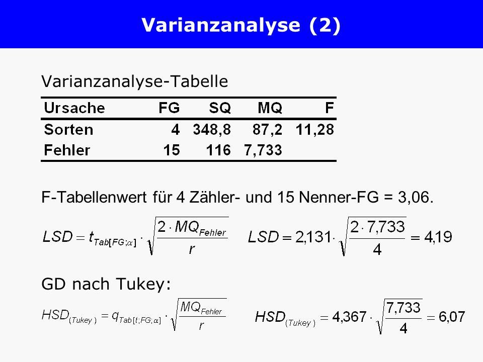 Varianzanalyse (2) Varianzanalyse-Tabelle
