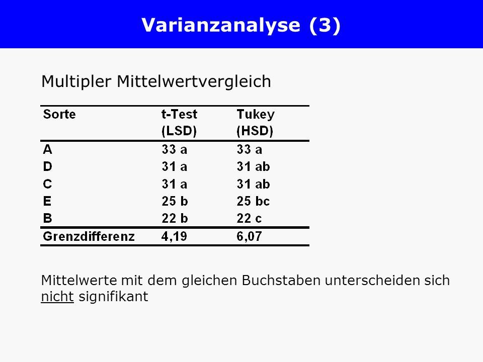 Varianzanalyse (3) Multipler Mittelwertvergleich