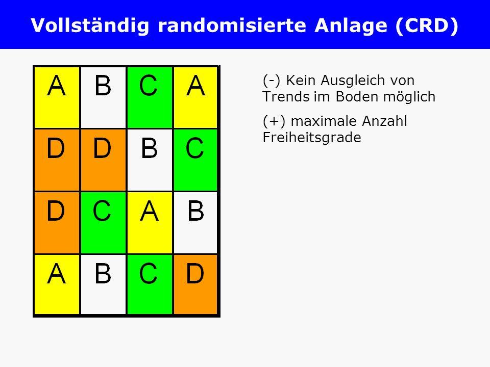 Vollständig randomisierte Anlage (CRD)