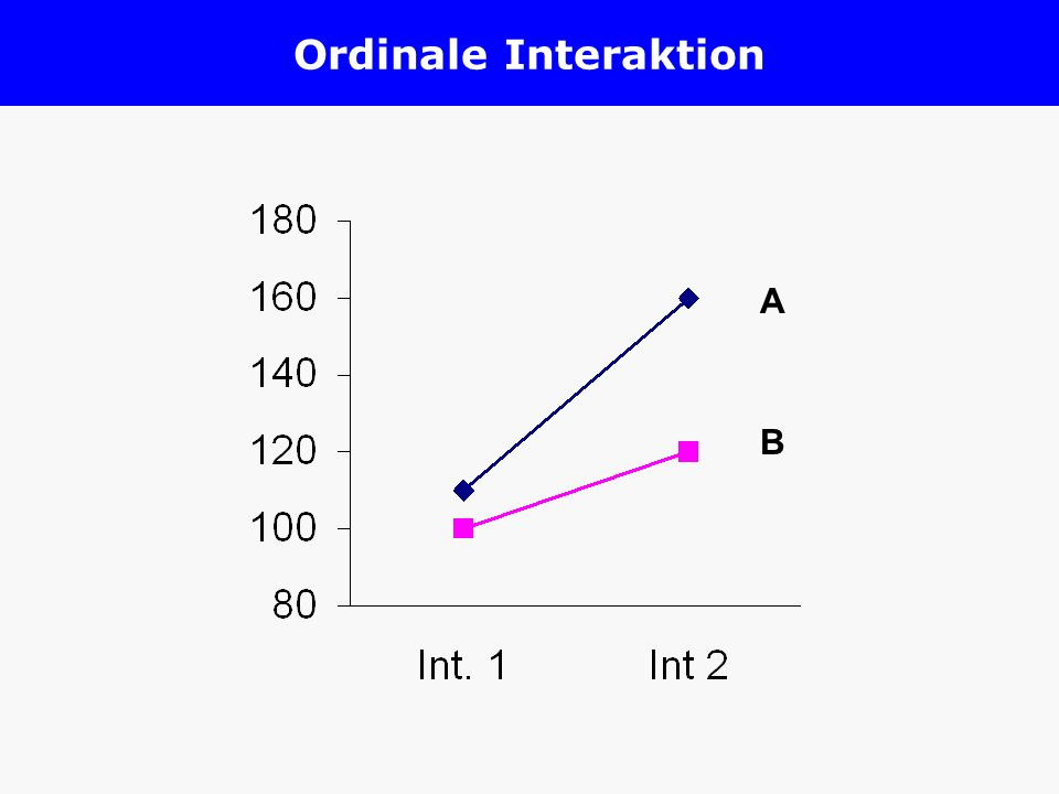 Ordinale Interaktion A B
