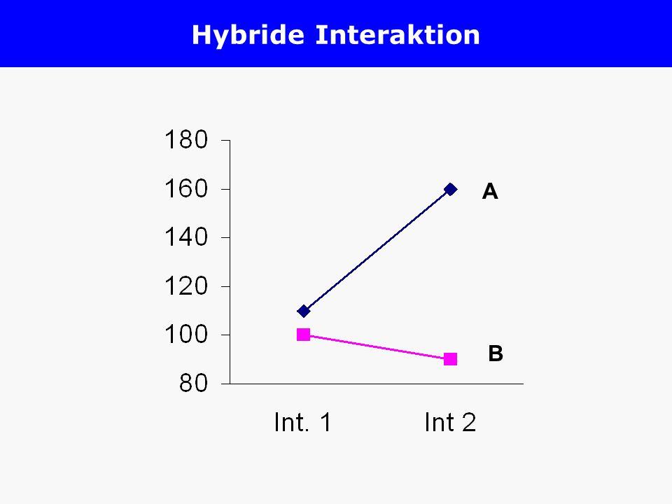 Hybride Interaktion A B