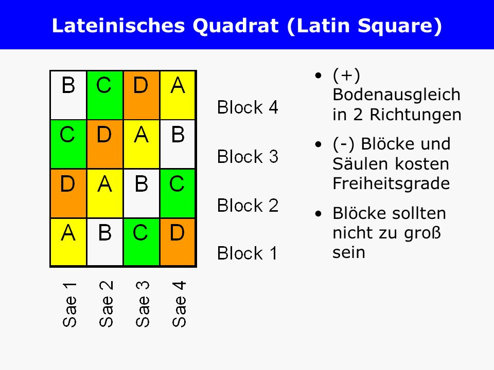 Lateinisches Quadrat (Latin Square)