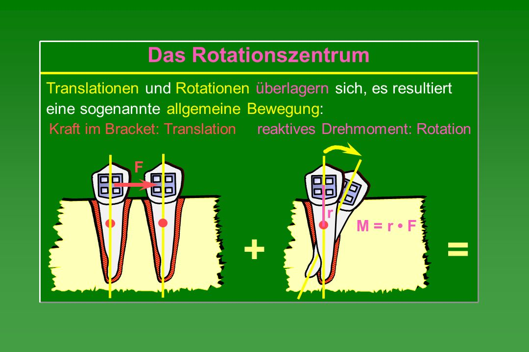 + = Das Rotationszentrum