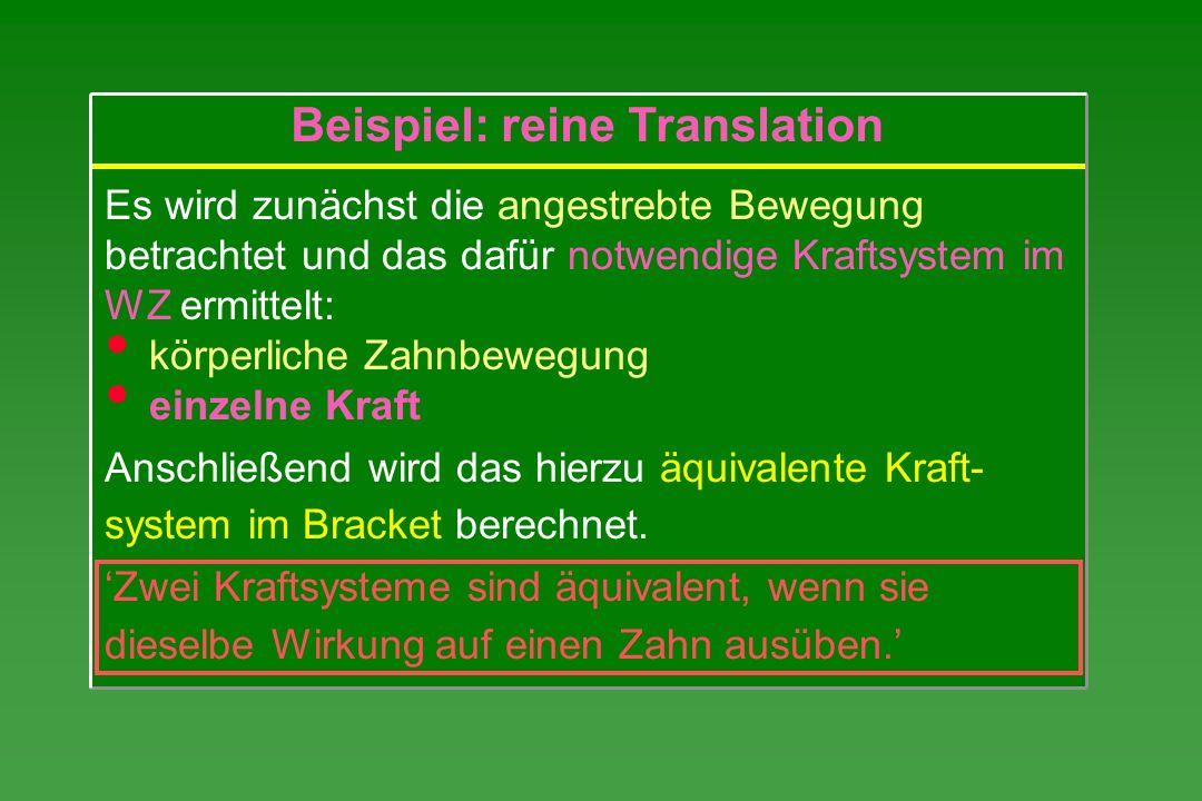 Beispiel: reine Translation