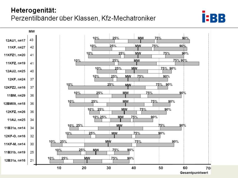 Heterogenität: Perzentilbänder über Klassen, Kfz-Mechatroniker