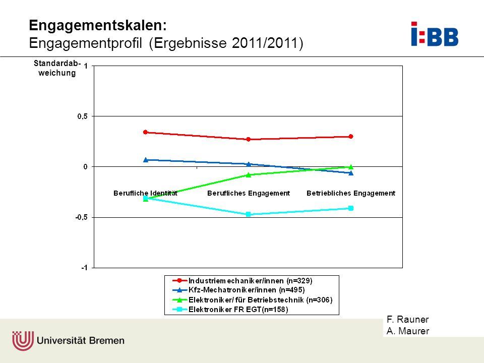 Engagementprofil (Ergebnisse 2011/2011)