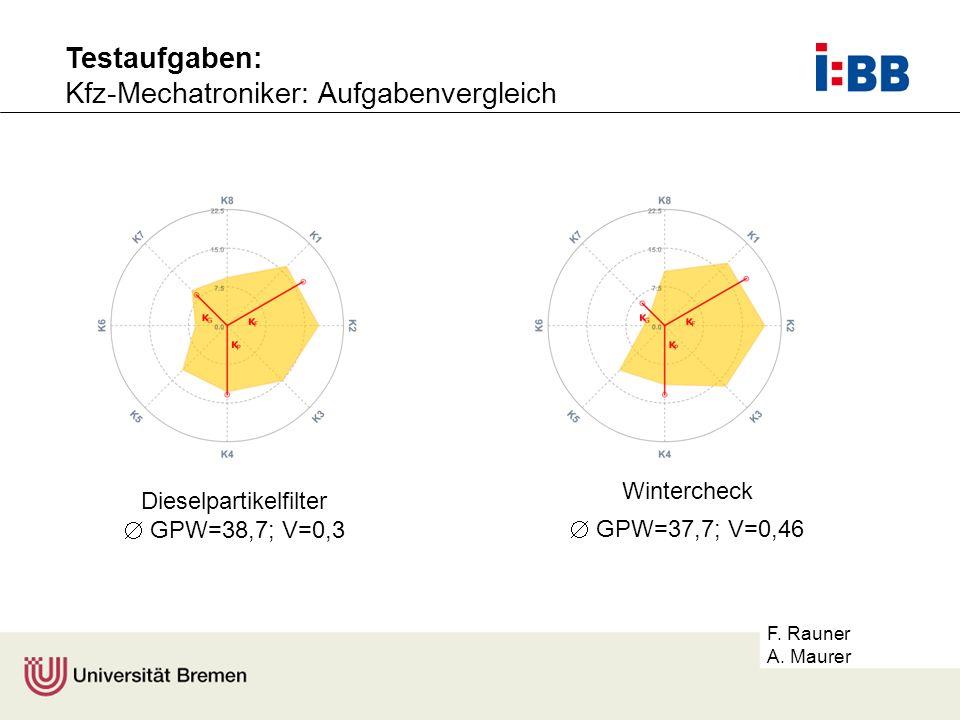 Dieselpartikelfilter  GPW=38,7; V=0,3