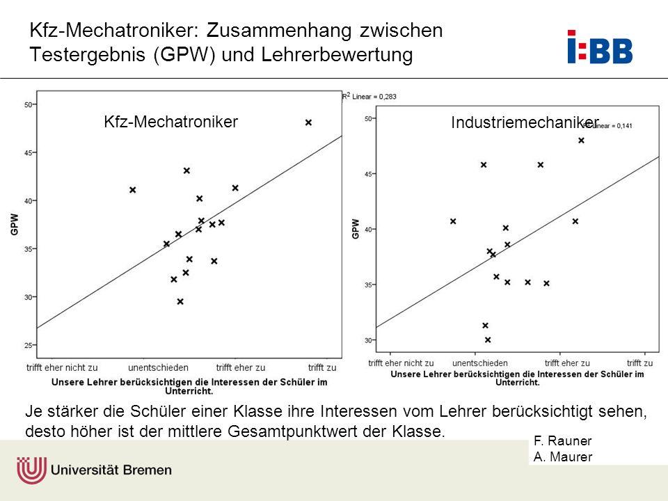 Kfz-Mechatroniker: Zusammenhang zwischen Testergebnis (GPW) und Lehrerbewertung