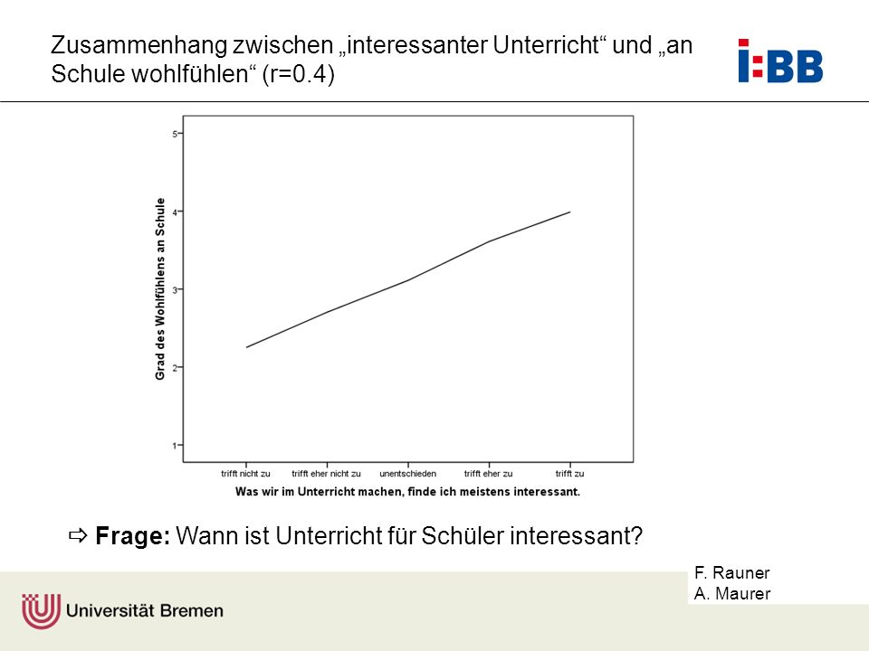 """Zusammenhang zwischen """"interessanter Unterricht und """"an Schule wohlfühlen (r=0.4)"""