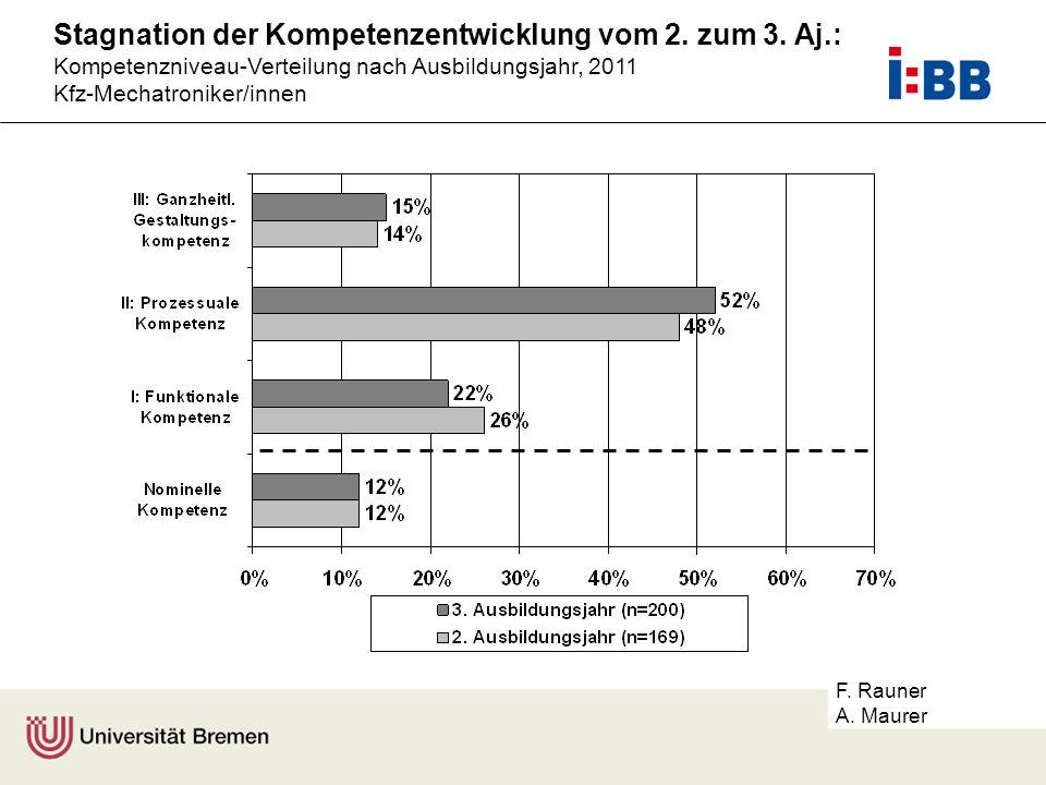 Stagnation der Kompetenzentwicklung vom 2. zum 3. Aj.:
