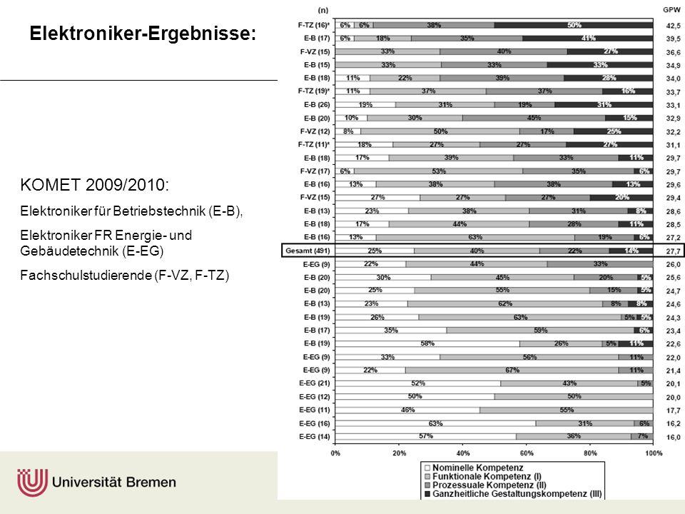 Elektroniker-Ergebnisse: