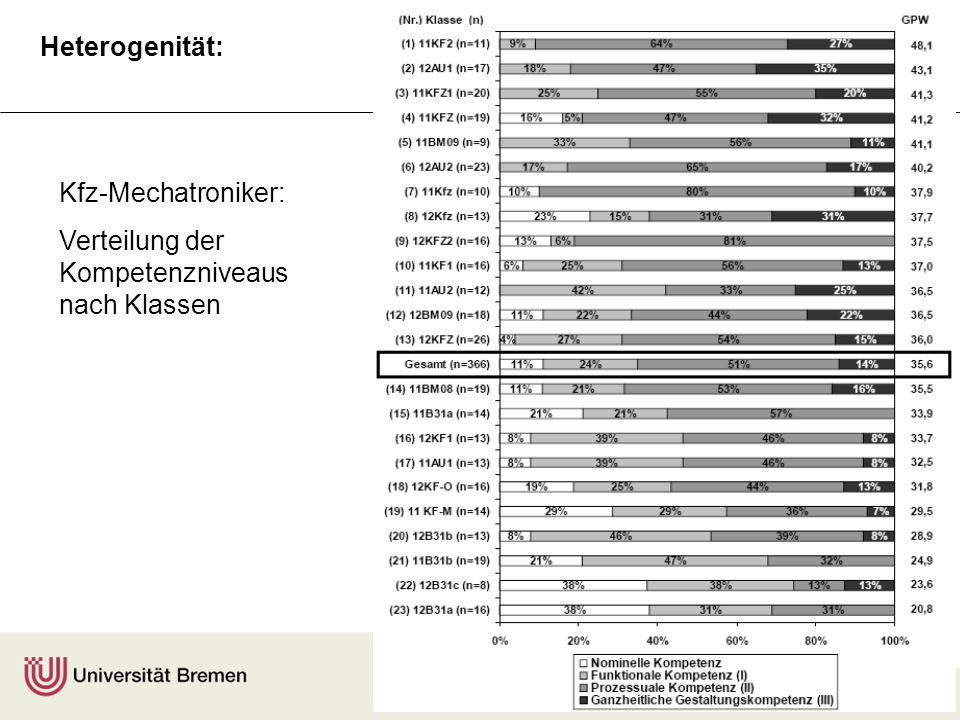 Heterogenität: Kfz-Mechatroniker: Verteilung der Kompetenzniveaus nach Klassen