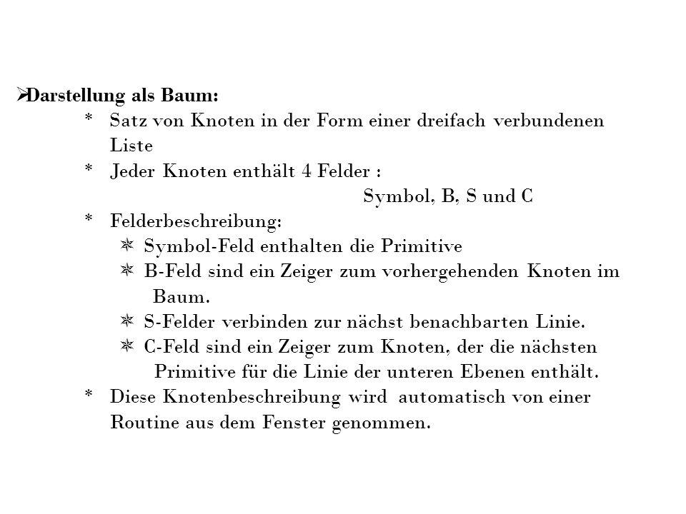 Darstellung als Baum:* Satz von Knoten in der Form einer dreifach verbundenen. Liste. * Jeder Knoten enthält 4 Felder :