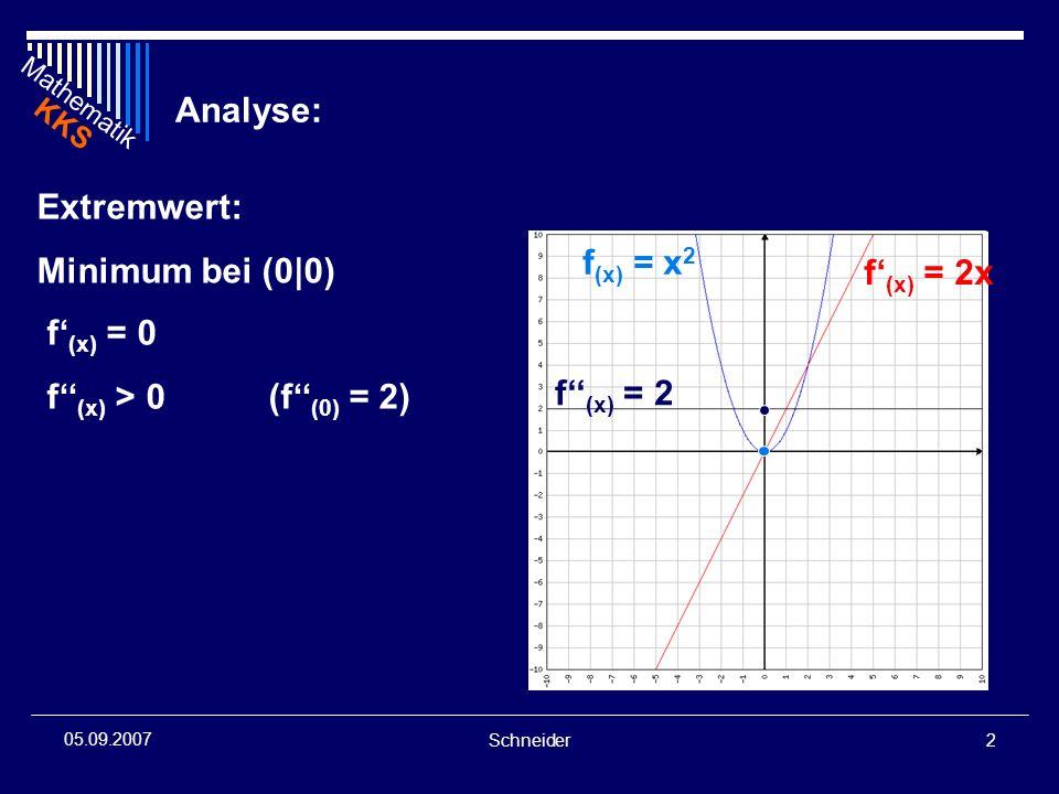 Analyse: Extremwert: Minimum bei (0|0) f(x) = x2 f'(x) = 2x f'(x) = 0