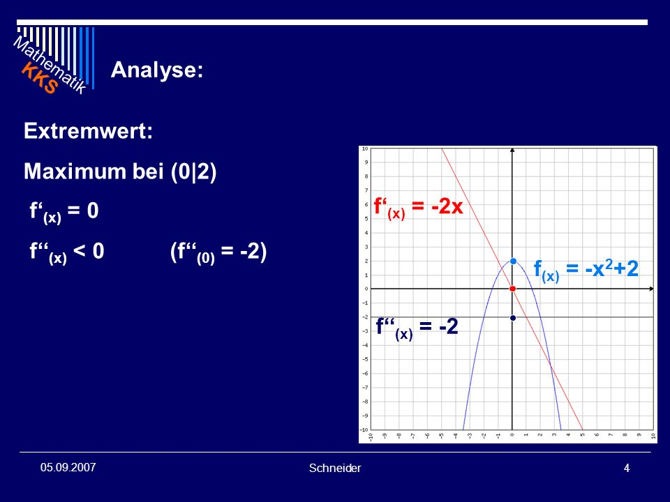 Analyse: Extremwert: Maximum bei (0|2) f'(x) = -2x f'(x) = 0