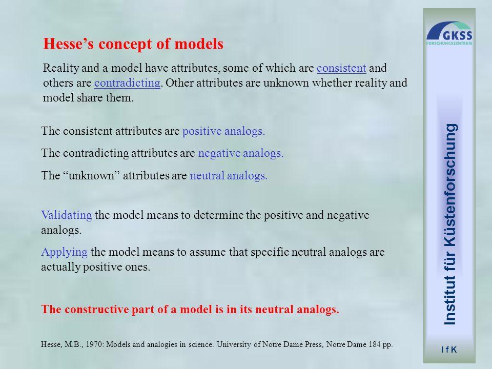 Institut für Küstenforschung Hesse's concept of models