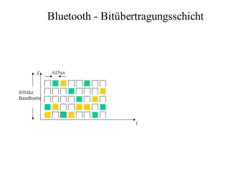 Bluetooth - Bitübertragungsschicht