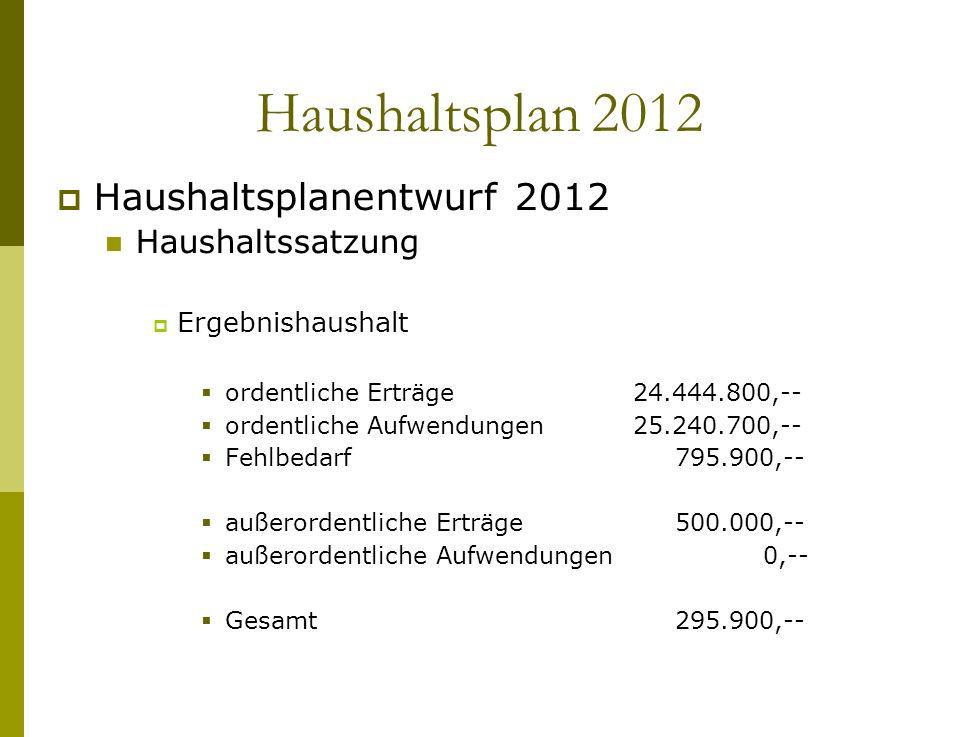 Haushaltsplan 2012 Haushaltsplanentwurf 2012 Haushaltssatzung