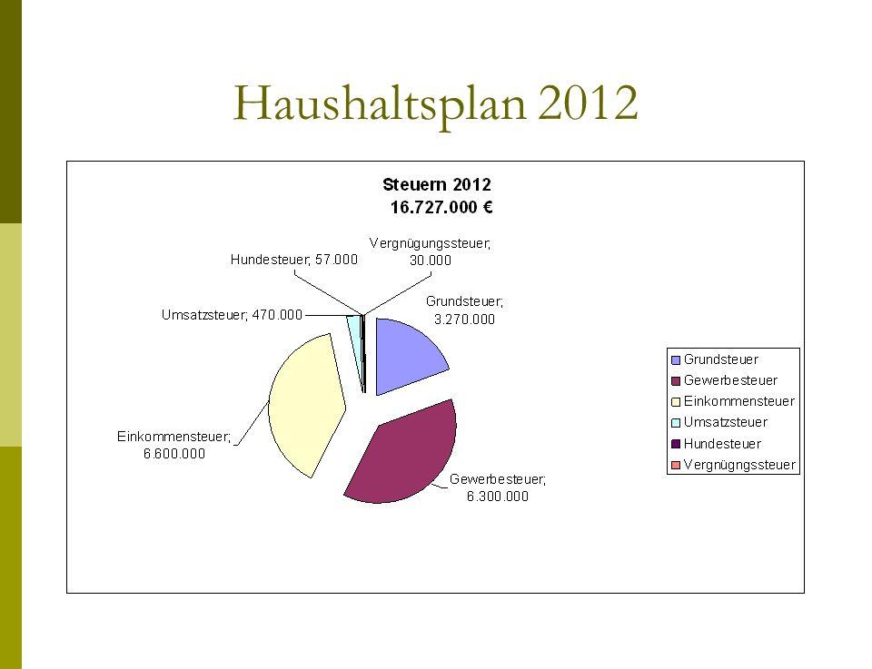 Haushaltsplan 2012