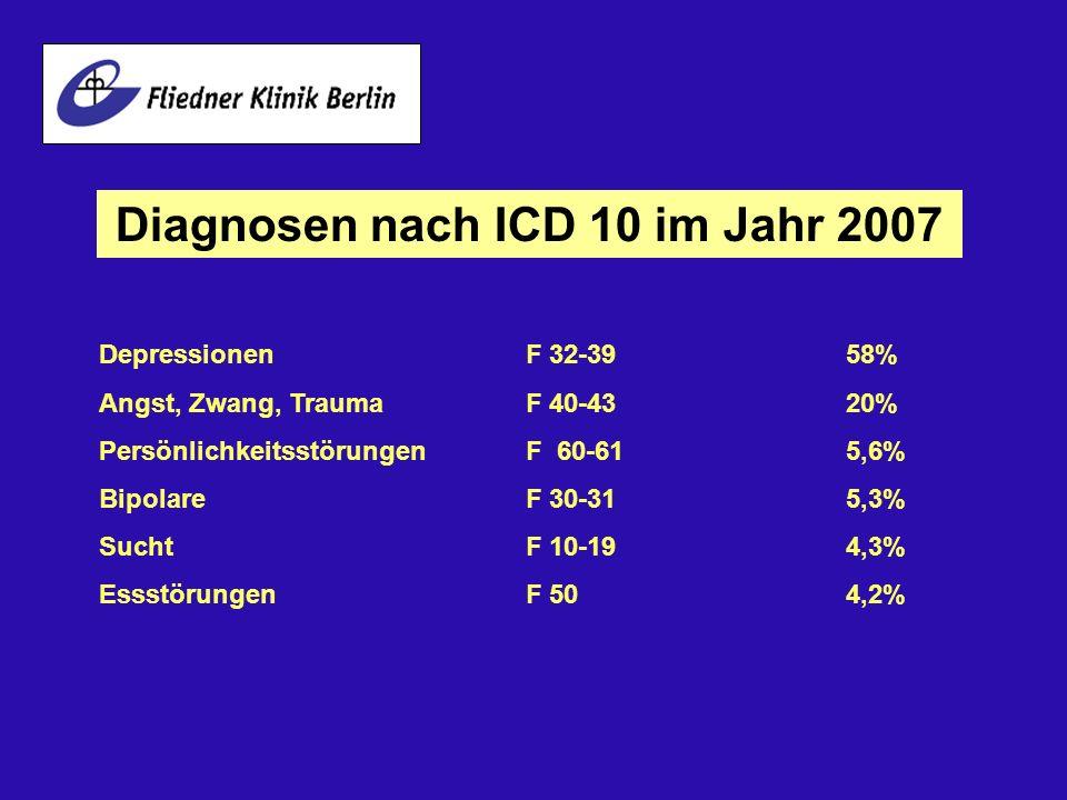 Diagnosen nach ICD 10 im Jahr 2007