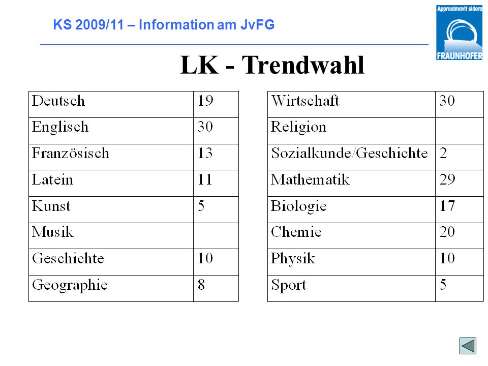 LK - Trendwahl