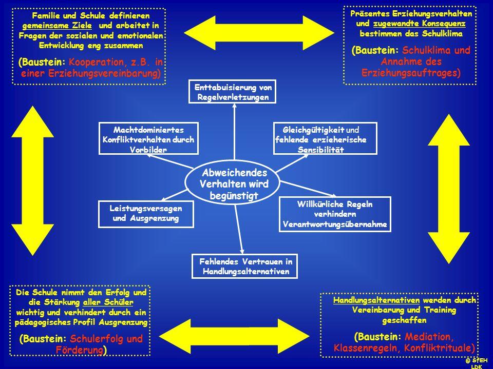 (Baustein: Kooperation, z.B. in einer Erziehungsvereinbarung)